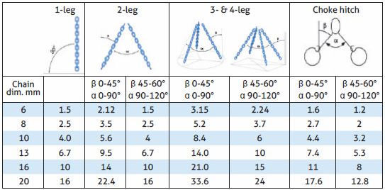 Table for Working Load Limits (WLL) in Tonnes, Grade 10, GrabiQ