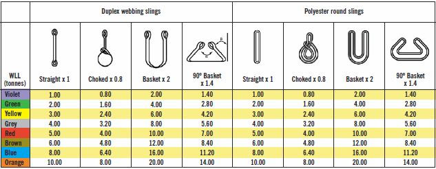 Webbing Slings and Round slings Work Load Limits table