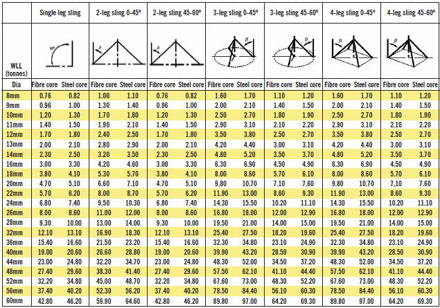 Wire Rope Slings - Working Load Limits Table